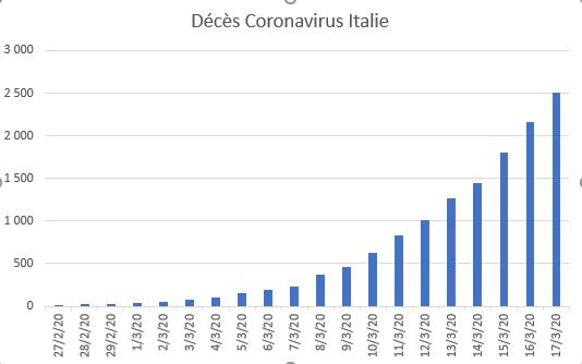 italie_1703_deces