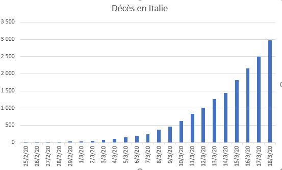 italie_deces_1803