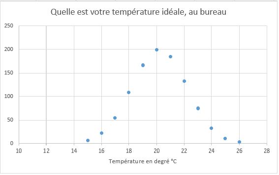 temperature bureau